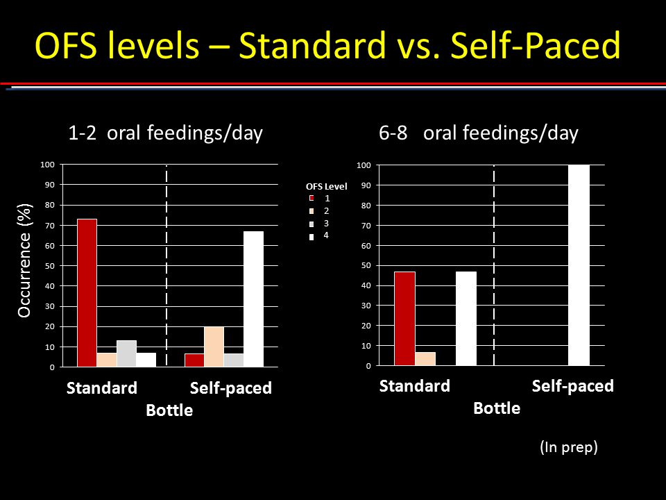 OFS levels – Standard vs. Self-Paced