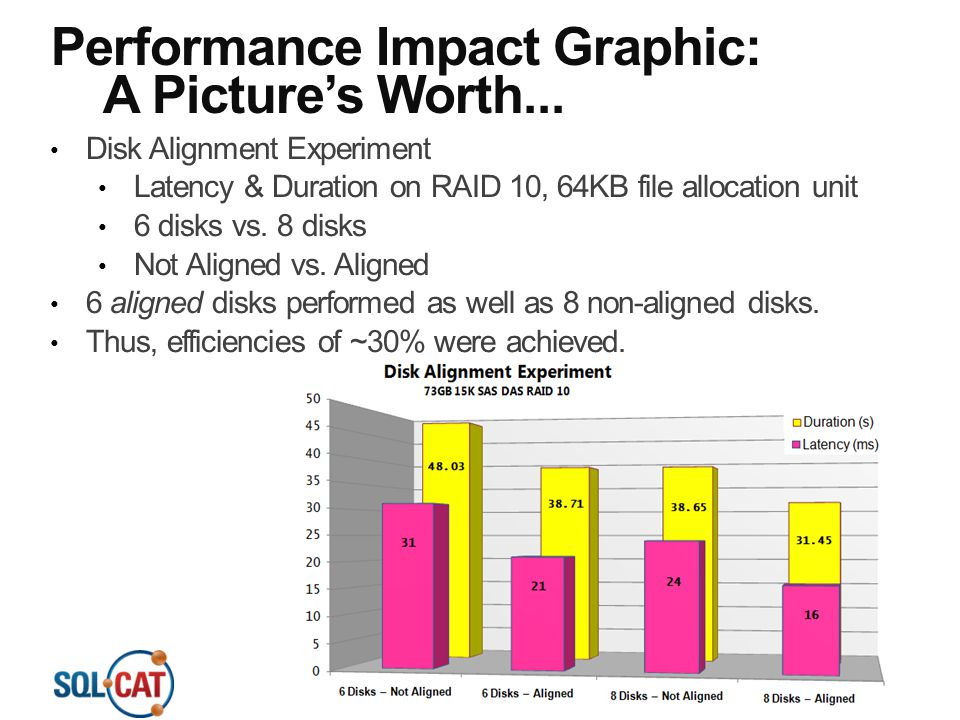 Performance Impact Graphic: A Picture's Worth...