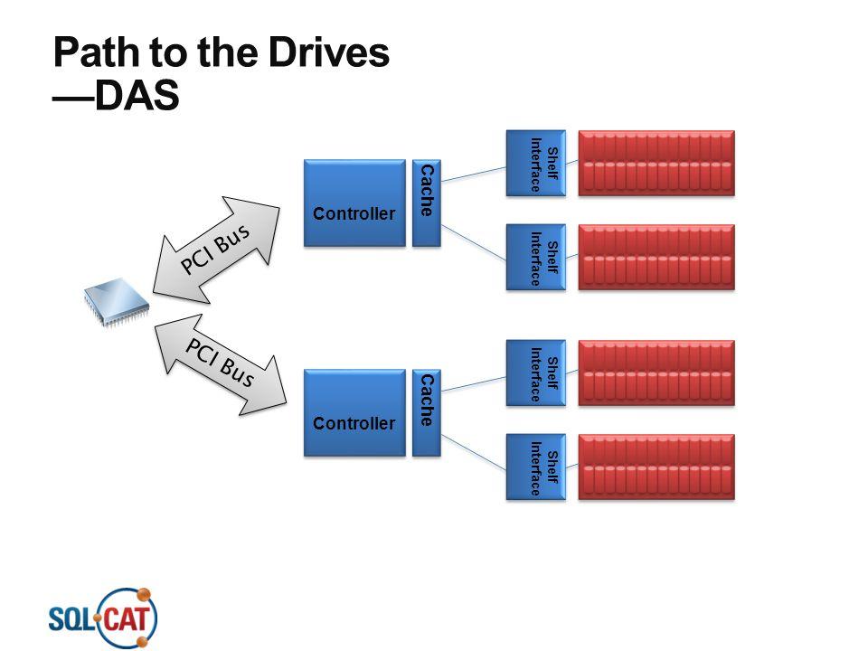 Path to the Drives —DAS PCI Bus PCI Bus Cache Controller Cache