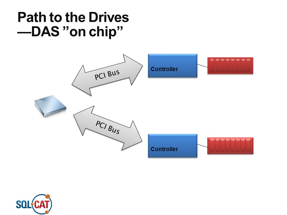 Path to the Drives —DAS on chip