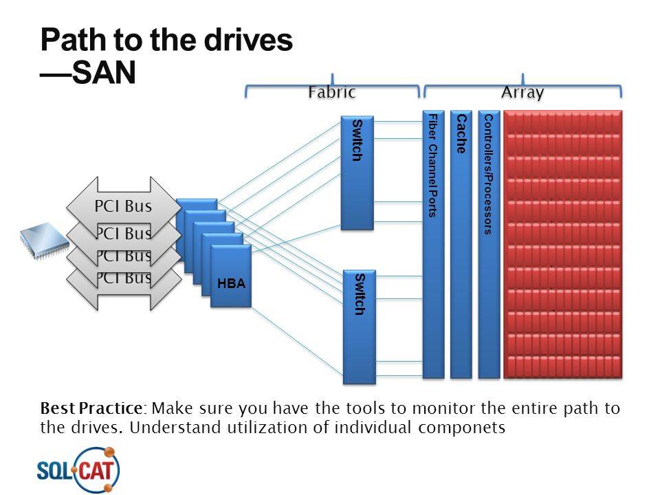 Path to the drives —SAN Array Fabric PCI Bus PCI Bus PCI Bus PCI Bus