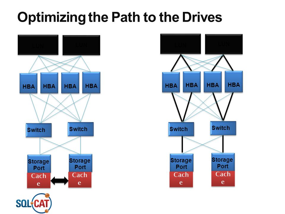 Optimizing the Path to the Drives