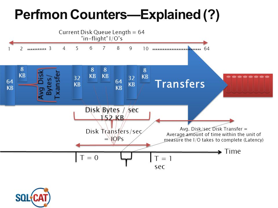 Perfmon Counters—Explained ( )