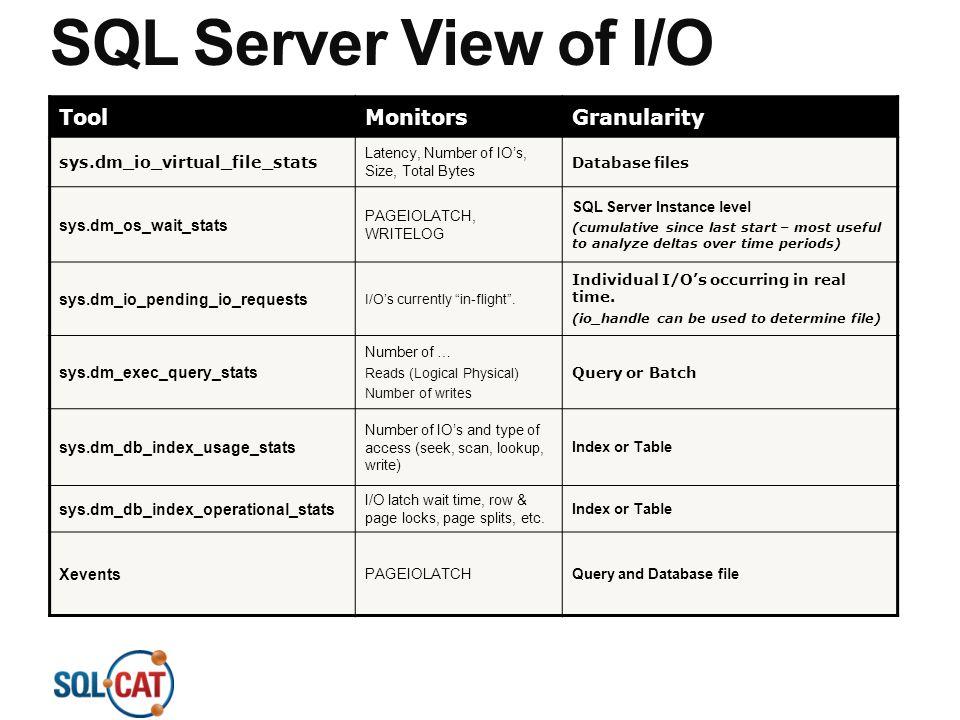 SQL Server View of I/O Tool Monitors Granularity