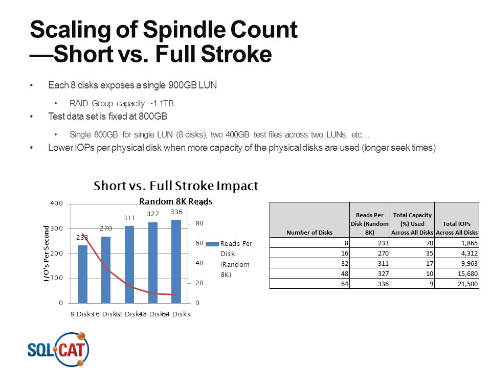 Scaling of Spindle Count —Short vs. Full Stroke