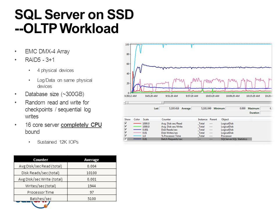 SQL Server on SSD --OLTP Workload
