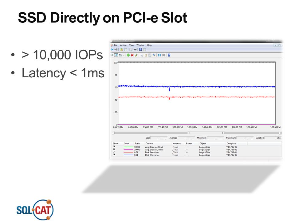 SSD Directly on PCI-e Slot