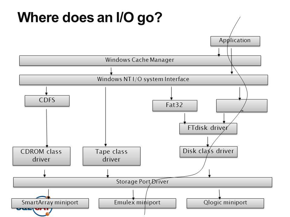 Windows NT I/O system Interface