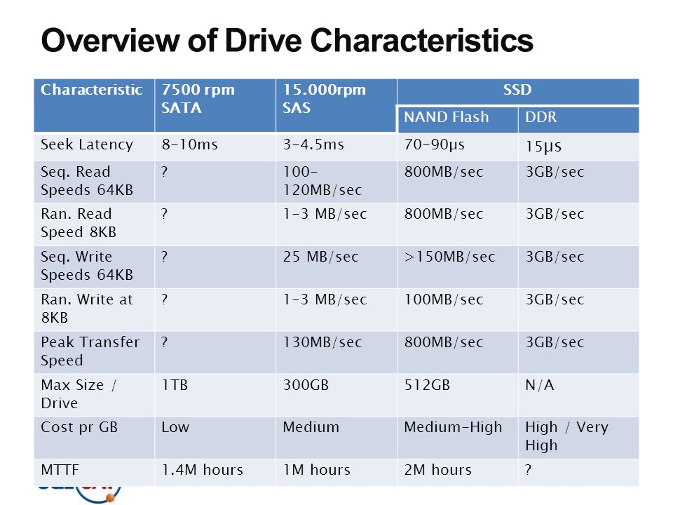 Overview of Drive Characteristics