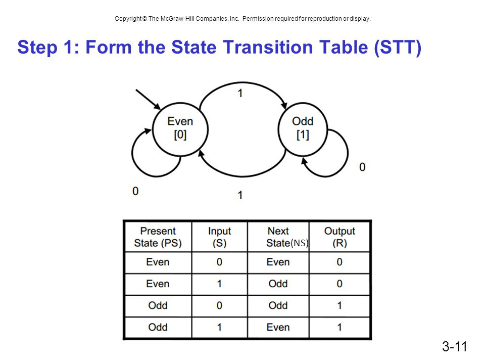 Step 1: Form the State Transition Table (STT)