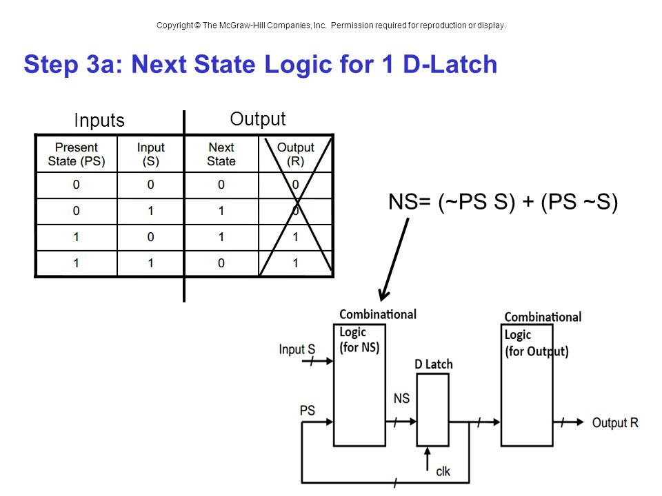 Step 3a: Next State Logic for 1 D-Latch