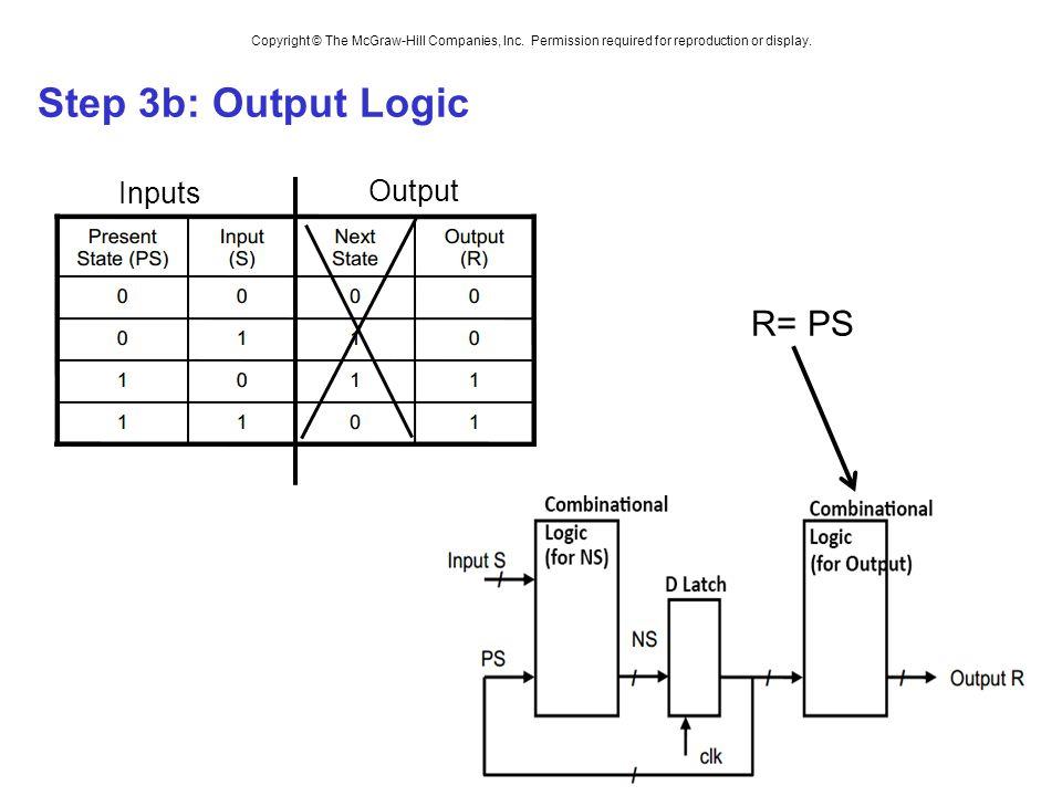 Step 3b: Output Logic Inputs Output R= PS