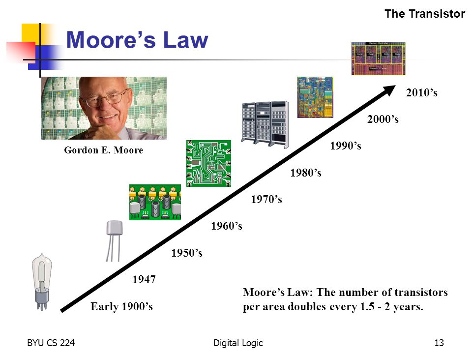 Moore's Law The Transistor 2010's 2000's 1990's 1980's 1970's 1960's