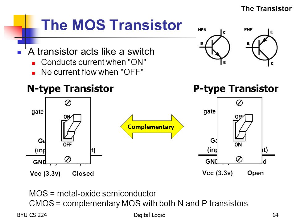 The MOS Transistor A transistor acts like a switch N-type Transistor