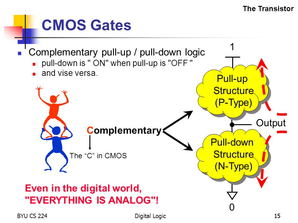 CMOS Gates 1 Complementary pull-up / pull-down logic Pull-up Structure