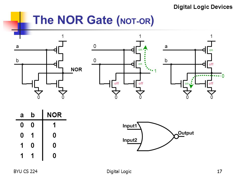 The NOR Gate (NOT-OR) a b NOR 1 Digital Logic Devices a b NOR a b 1 1