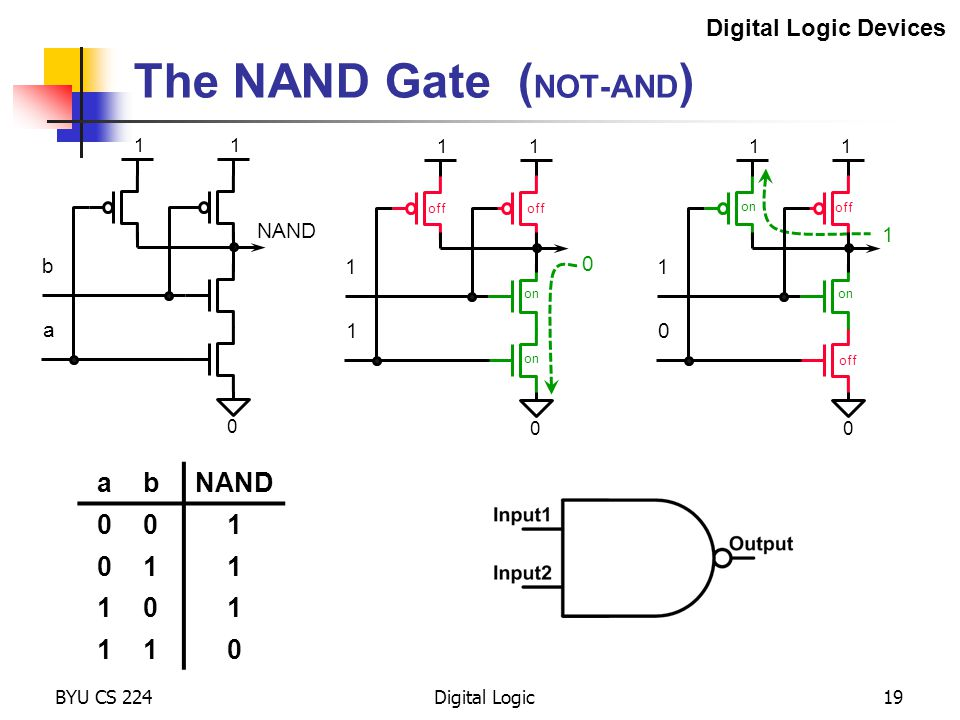 The NAND Gate (NOT-AND)