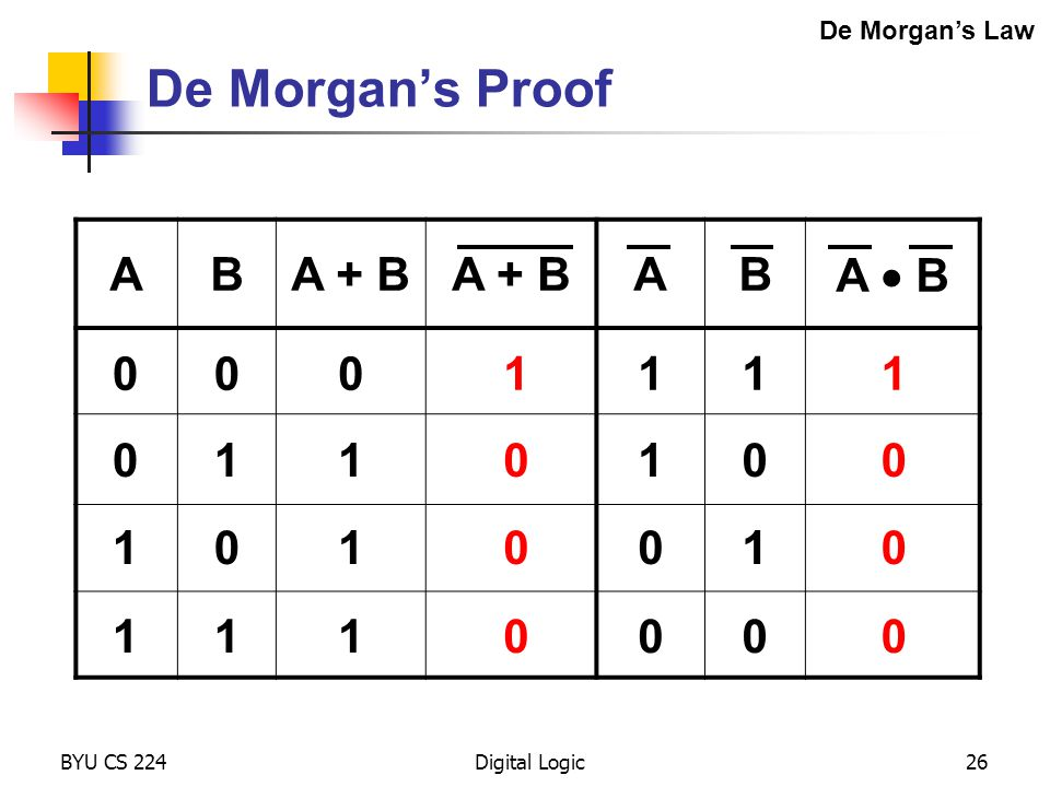 De Morgan's Proof A B A + B A  B 1 1 1 1 1 De Morgan's Law BYU CS 224