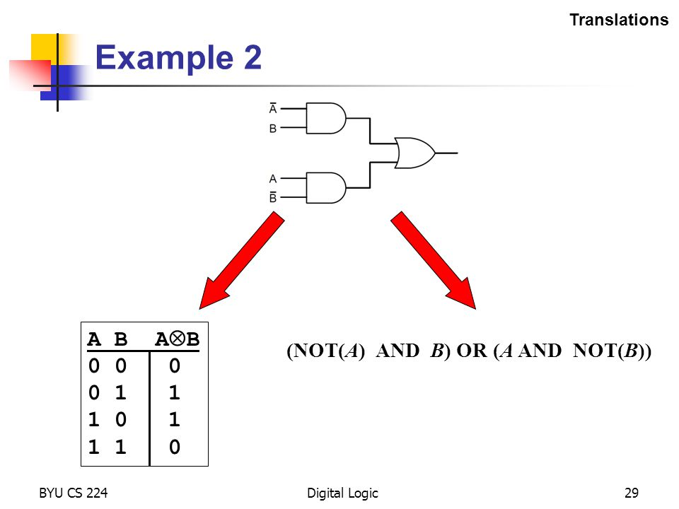Translations Example 2. A B AB. 0 0 0. 0 1 1. 1 0 1. 1 1 0. (NOT(A) AND B) OR (A AND NOT(B))