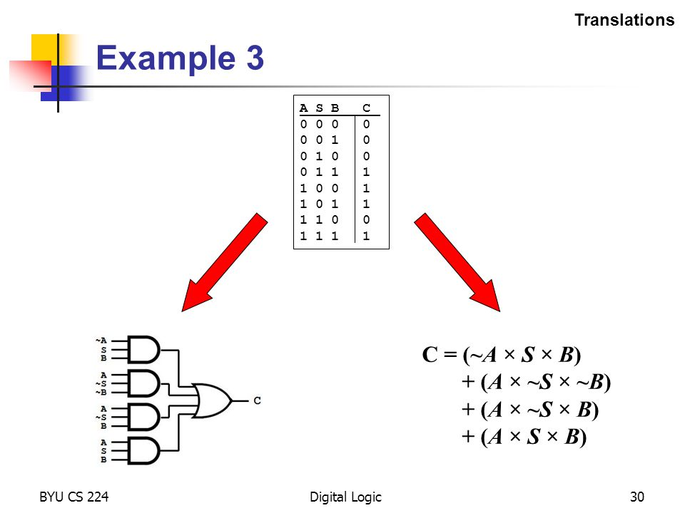 Example 3 C = (~A × S × B) + (A × ~S × ~B) + (A × ~S × B)