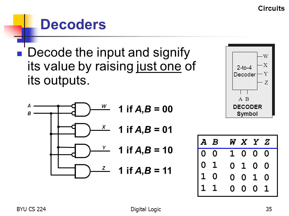 Circuits Decoders. Decode the input and signify its value by raising just one of its outputs. 2-to-4.