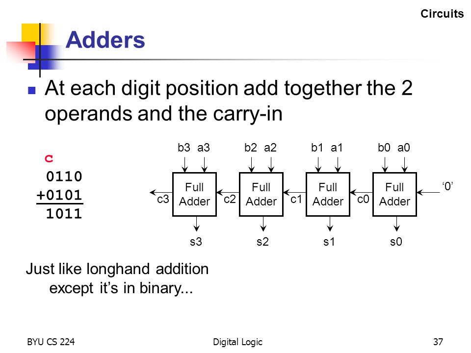 Circuits Adders. At each digit position add together the 2 operands and the carry-in. b3. a3. b2.