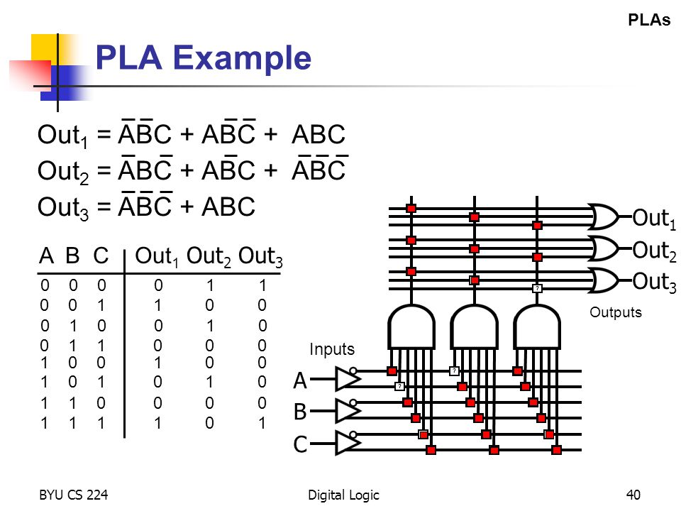 PLA Example Out1 = ABC + ABC + ABC Out2 = ABC + ABC + ABC