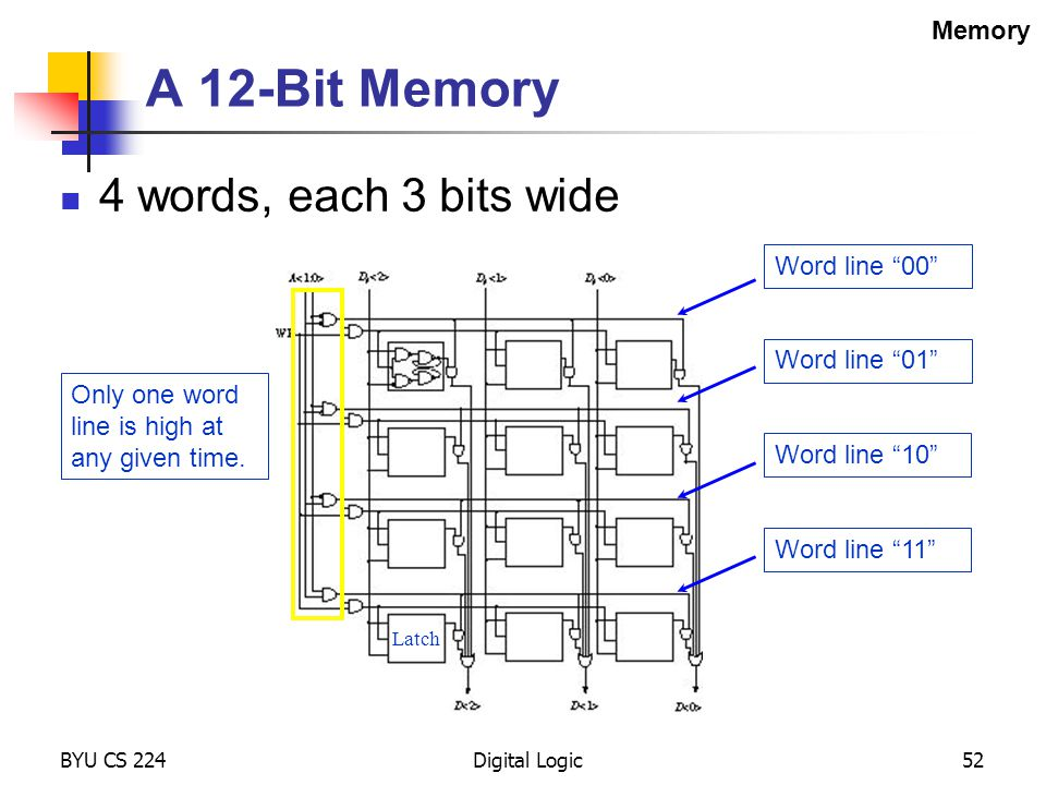 A 12-Bit Memory 4 words, each 3 bits wide Memory Word line 00