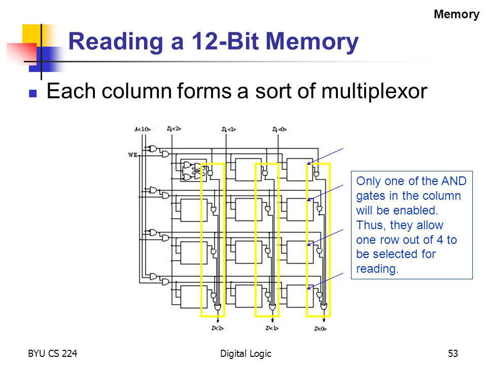 Reading a 12-Bit Memory Each column forms a sort of multiplexor Memory