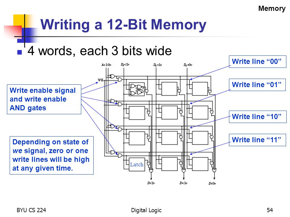 Writing a 12-Bit Memory 4 words, each 3 bits wide Memory