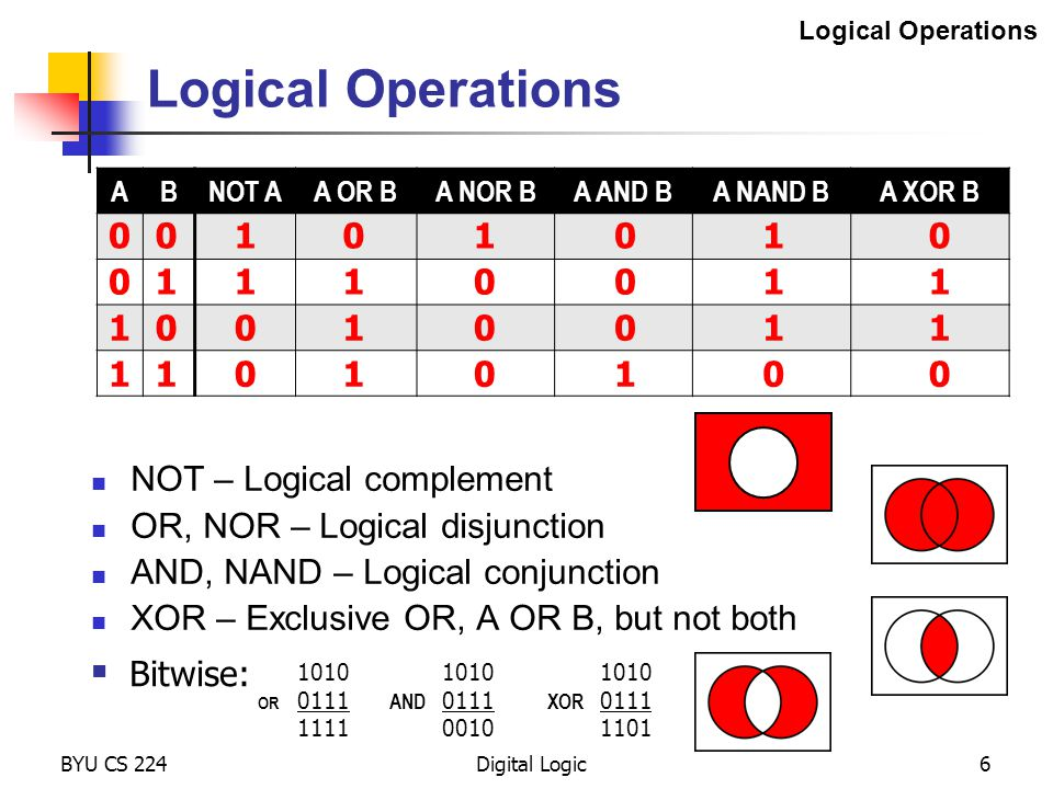 Logical Operations 1 1 1 1 1 1 1 1 NOT – Logical complement