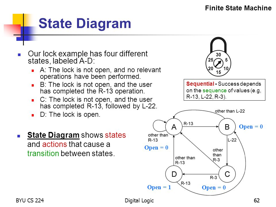 State Diagram Our lock example has four different states, labeled A-D: