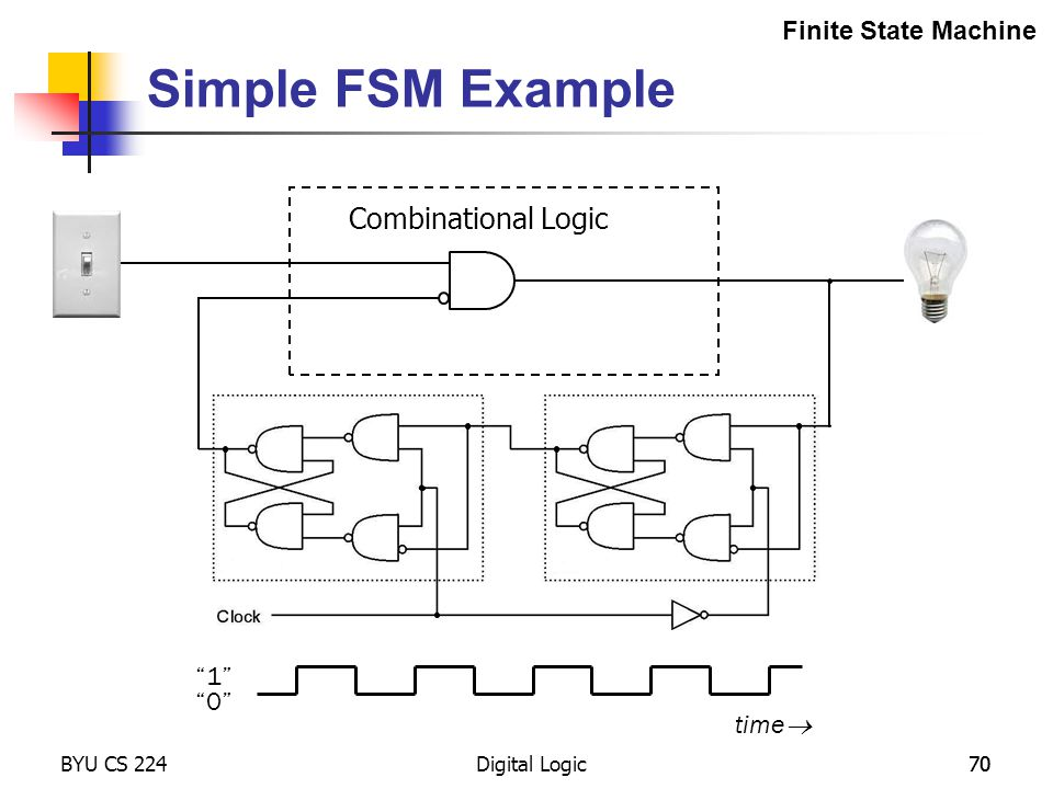 Simple FSM Example Combinational Logic Finite State Machine 1 0