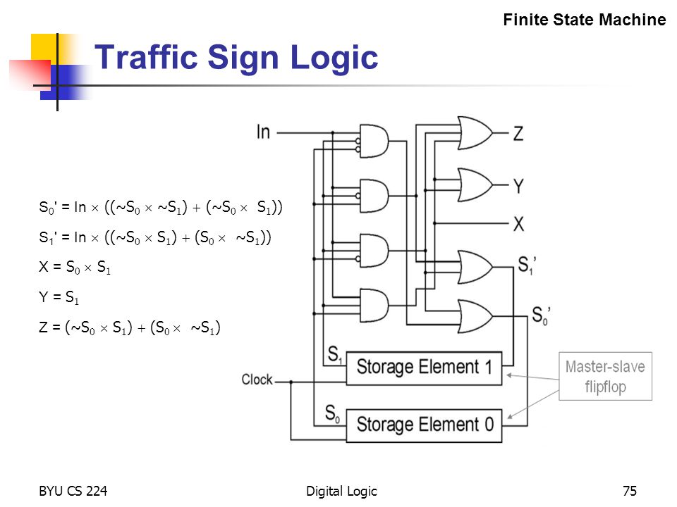 Traffic Sign Logic Finite State Machine