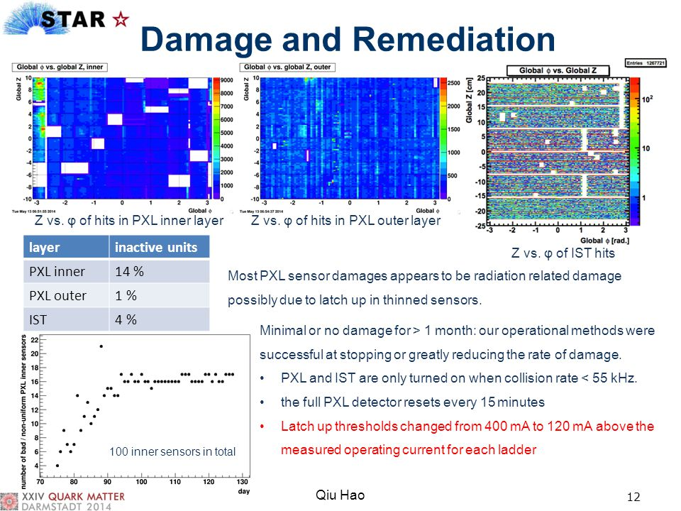 Damage and Remediation