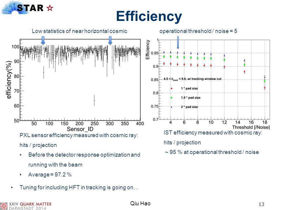 Efficiency Low statistics of near horizontal cosmic operational threshold / noise = 5.