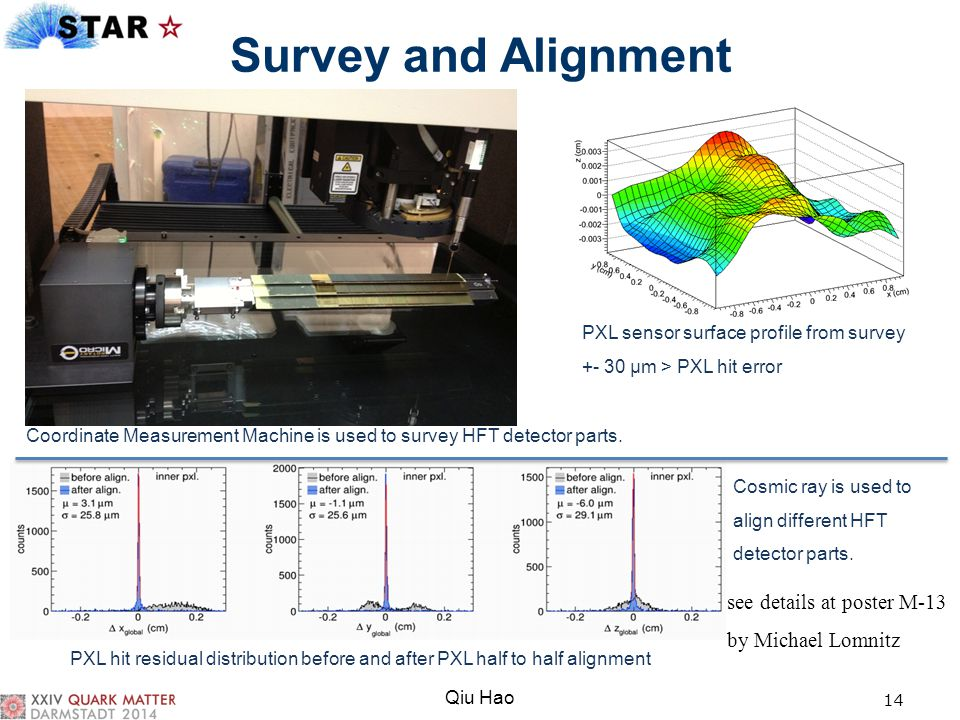 Survey and Alignment see details at poster M-13 by Michael Lomnitz