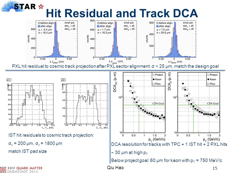 Hit Residual and Track DCA