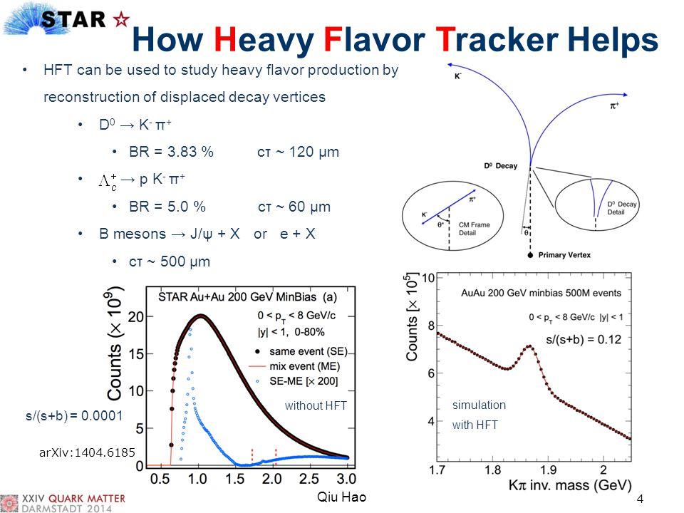 How Heavy Flavor Tracker Helps