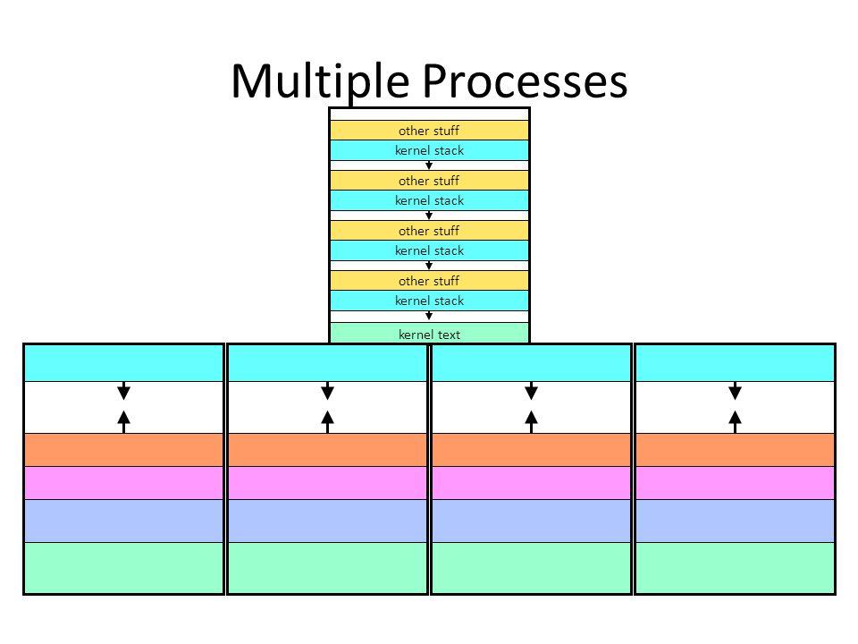 Multiple Processes other stuff kernel stack other stuff kernel stack