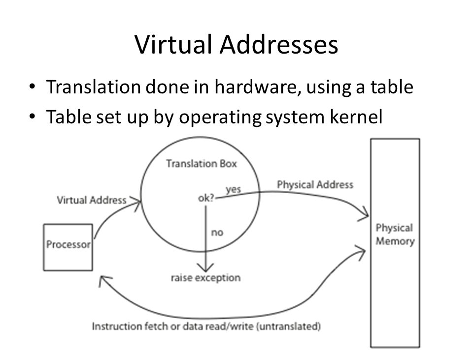 Virtual Addresses Translation done in hardware, using a table