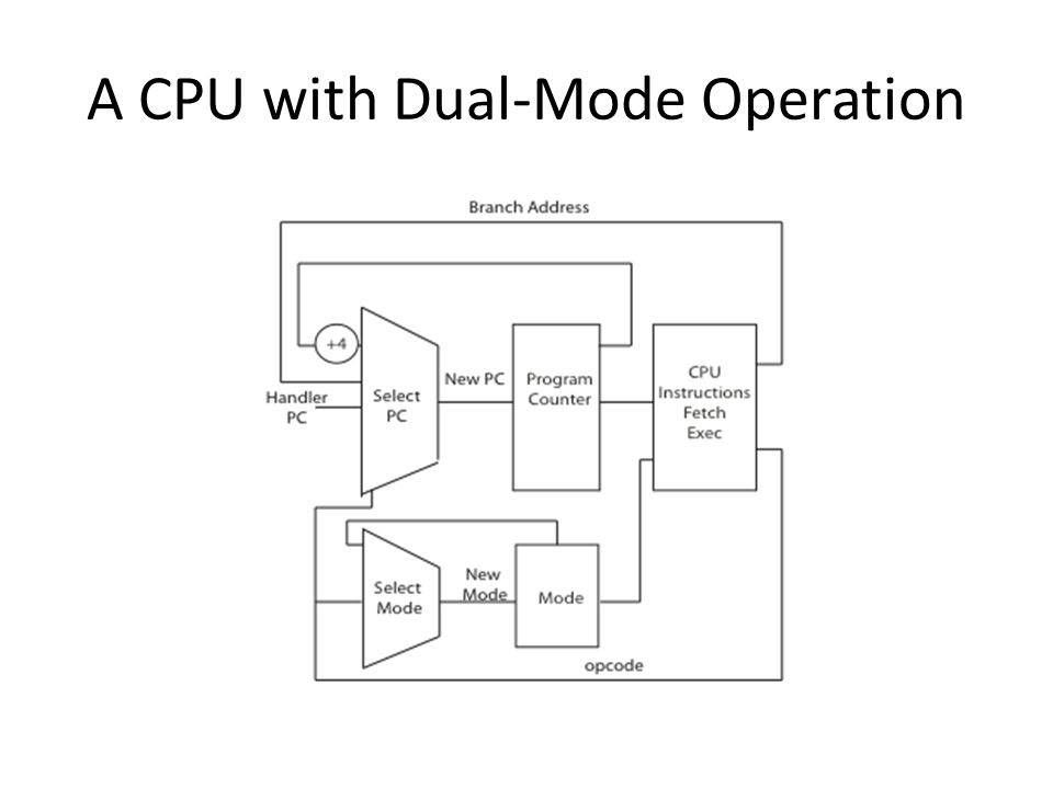 A CPU with Dual-Mode Operation