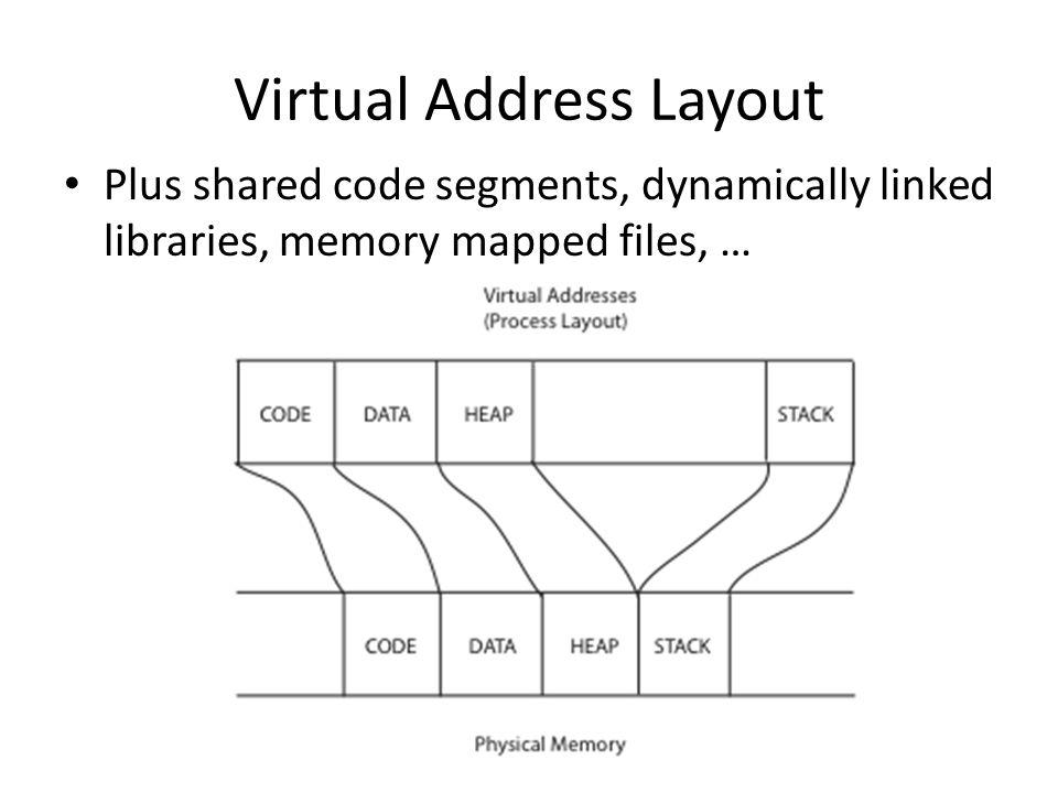 Virtual Address Layout