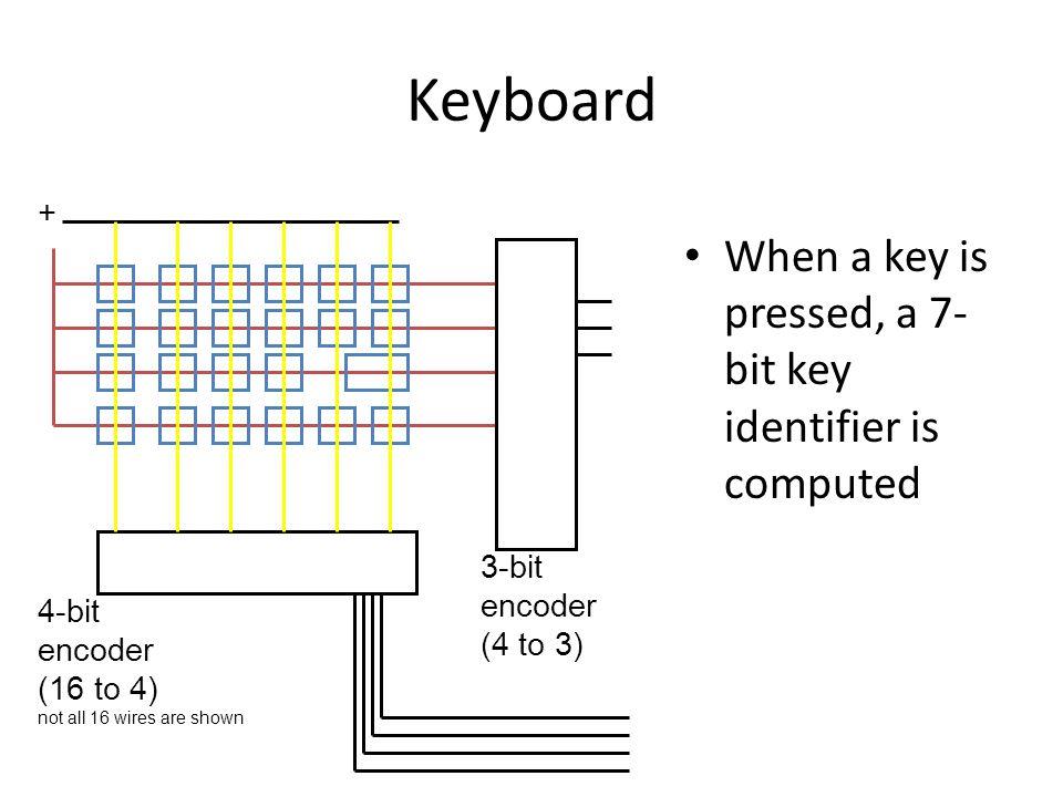 Keyboard When a key is pressed, a 7-bit key identifier is computed +