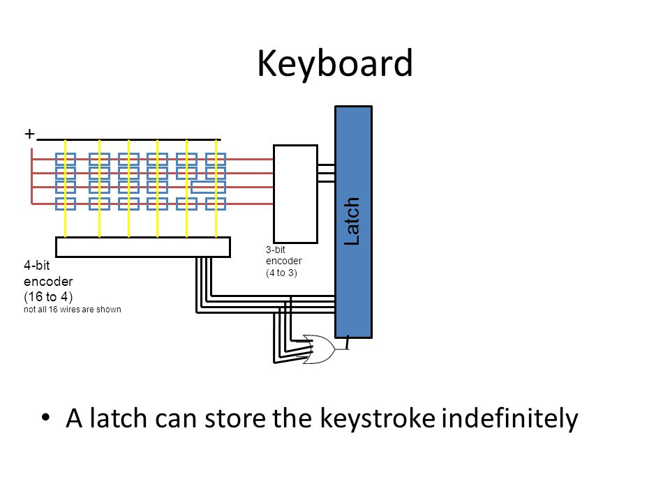 Keyboard A latch can store the keystroke indefinitely + Latch