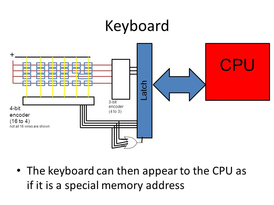 Keyboard CPU. + 3-bit encoder. (4 to 3) 4-bit encoder. (16 to 4) not all 16 wires are shown. Latch.