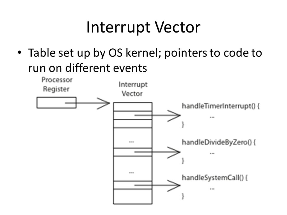 Interrupt Vector Table set up by OS kernel; pointers to code to run on different events.