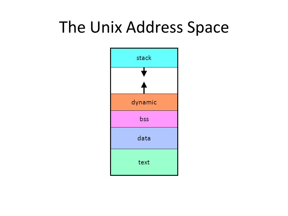 The Unix Address Space stack dynamic bss data text
