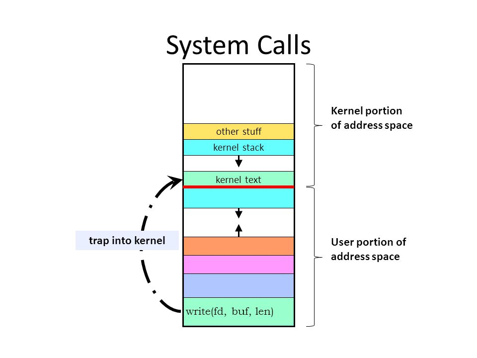 System Calls Kernel portion of address space trap into kernel