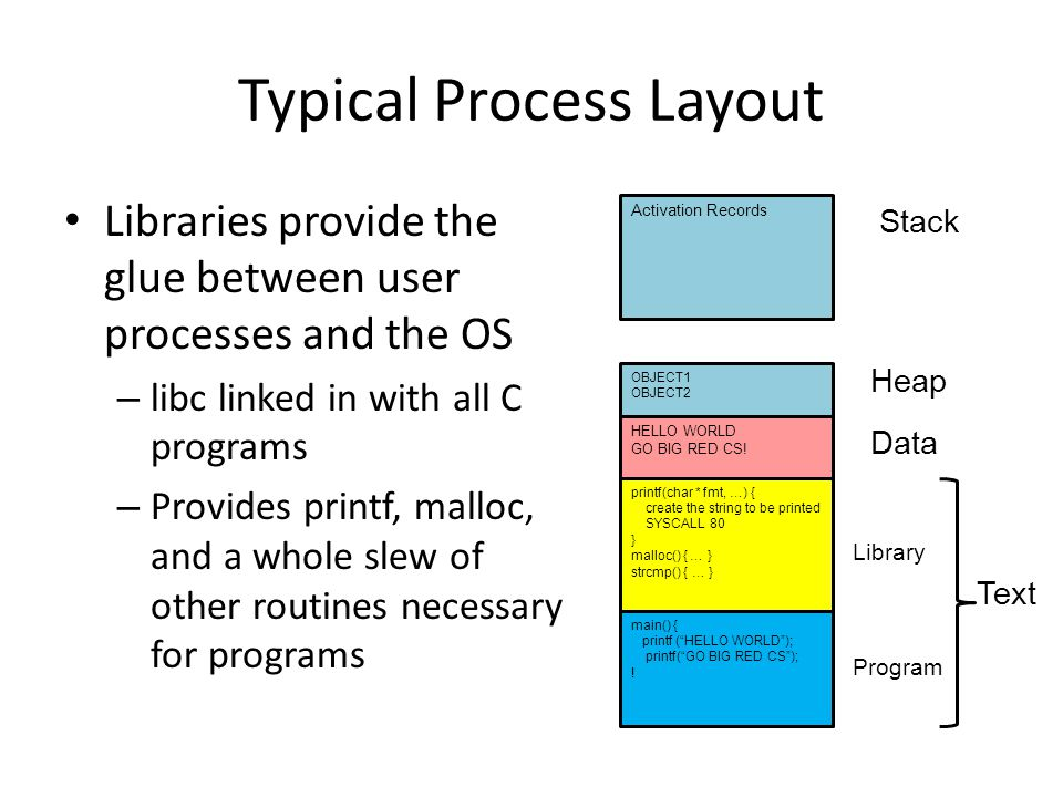 Typical Process Layout
